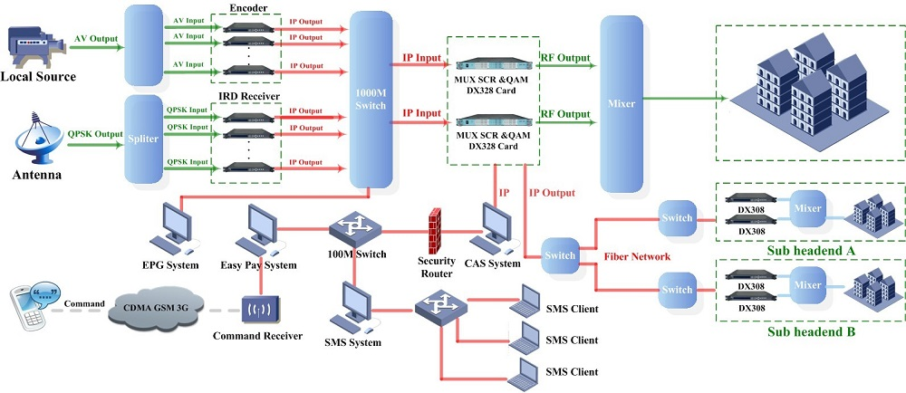 Digital IP Headend solution
