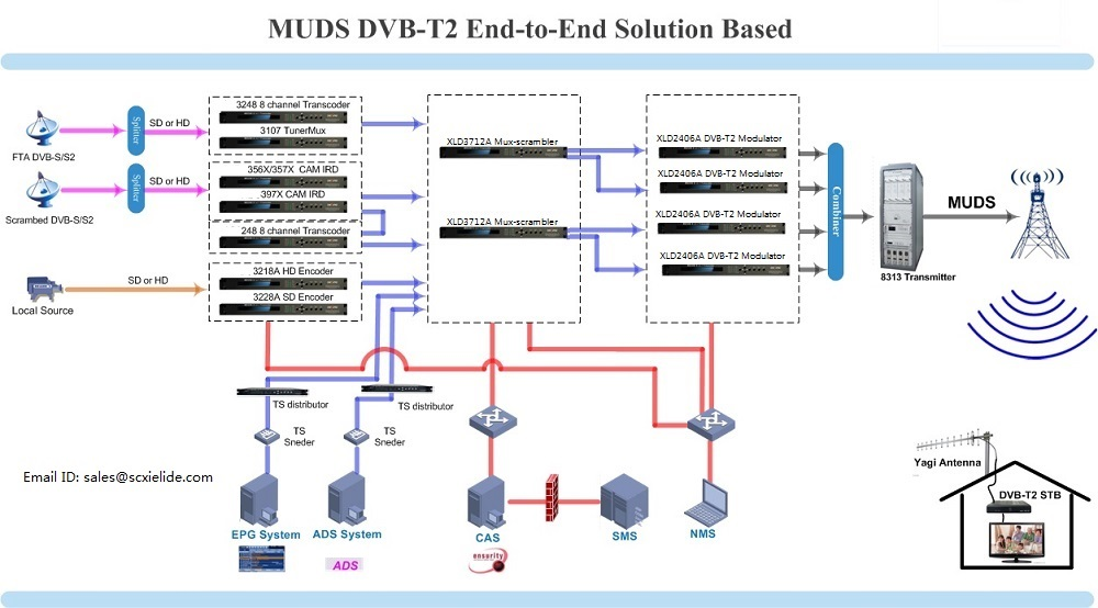 MUDS DVB-T2 End to End solution