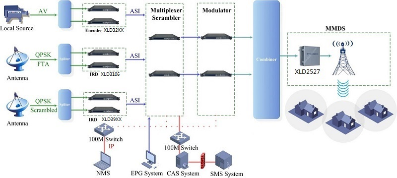 MMDS Wireless Headend Solution